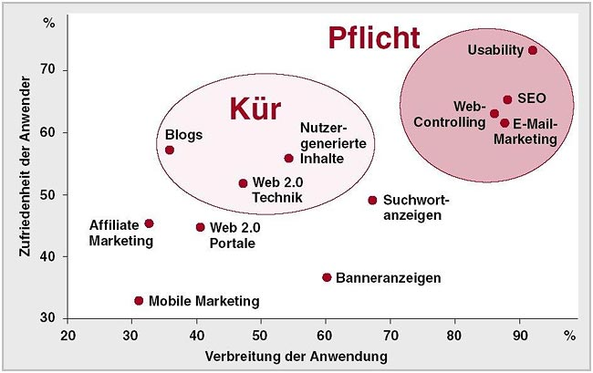 Online-Marketing-Studie