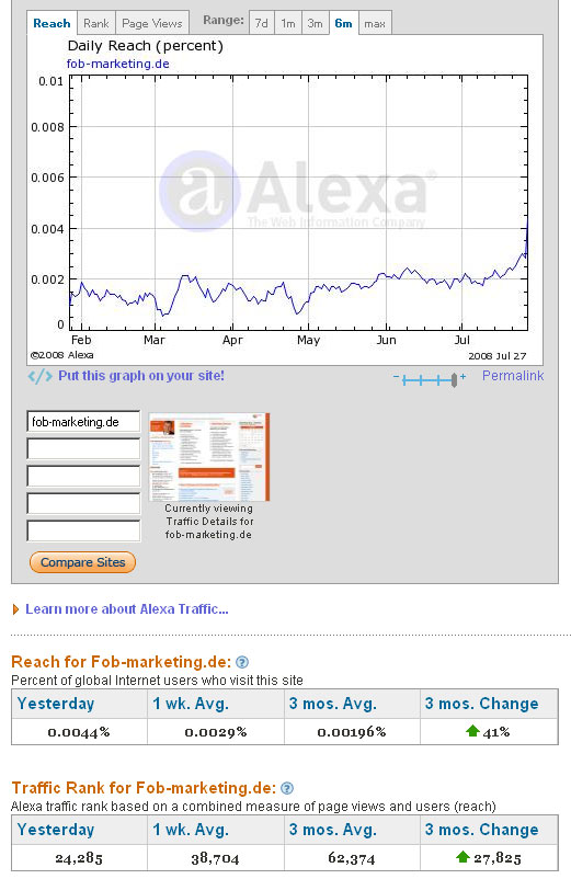 Traffic Rank Alexa