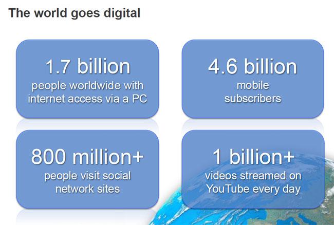 Online-Nutzer in der digitalen Welt
